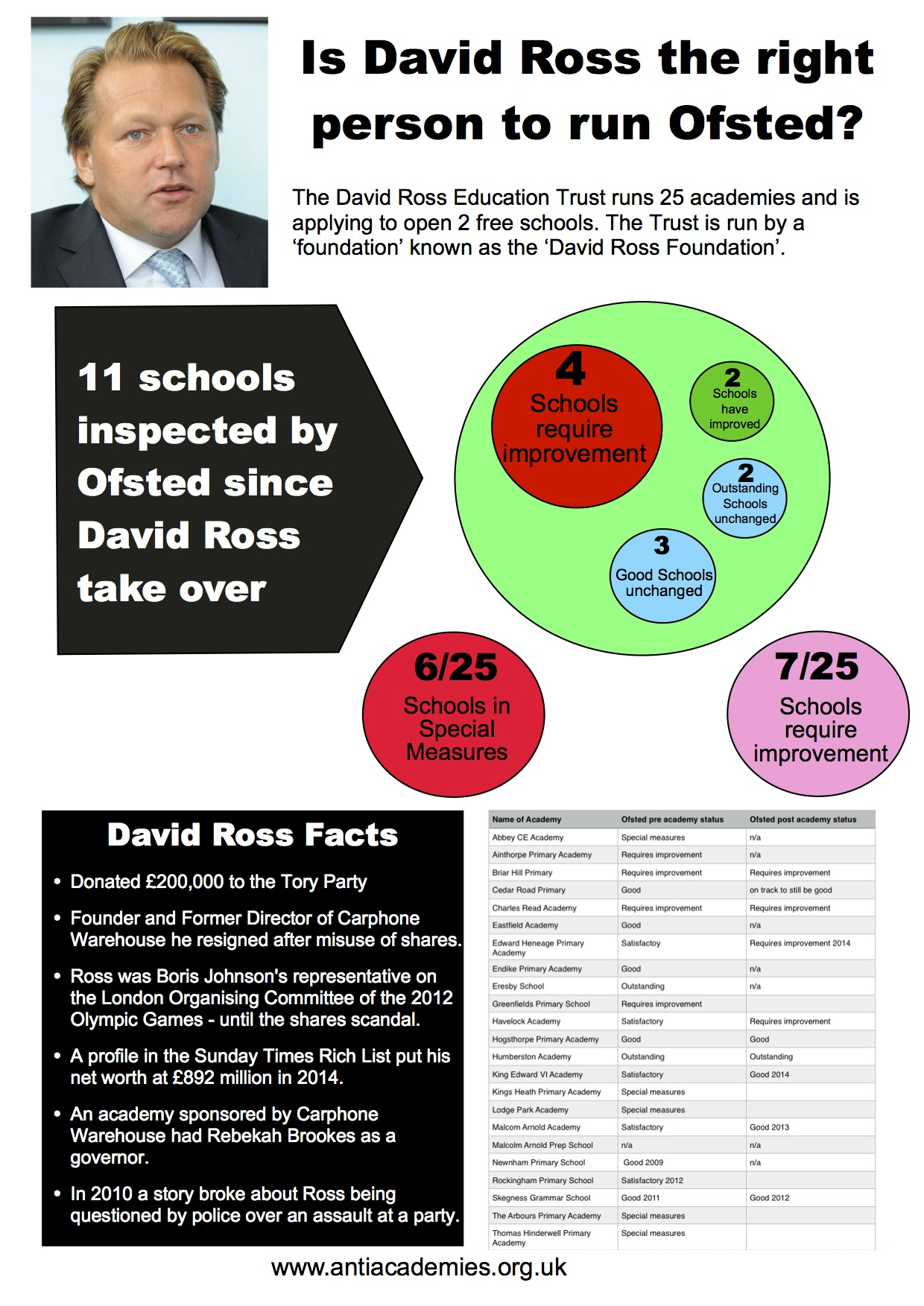 is-david-ross-the-right-person-to-run-ofsted-final